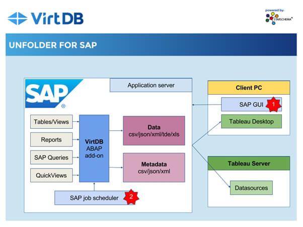 SAP-Daten aus ALV an Tableau übergeben