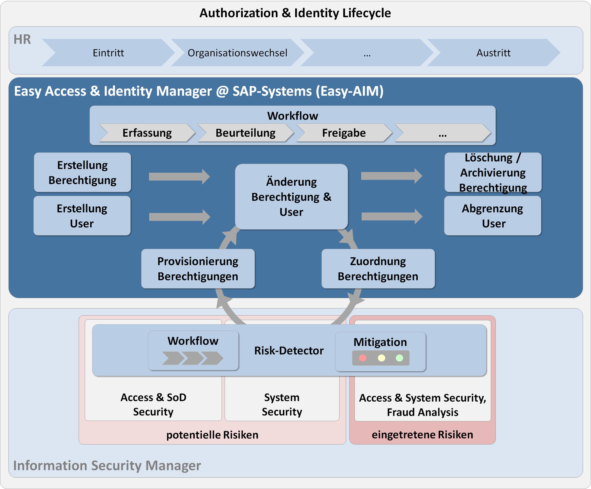 """SAP Benutzerverwaltung mit dem """"Easy Access & Identity Manager"""" (Kostenlos)"""