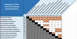 "SAP SOD-Prüfung mit dem ""Access Security Observer"" (Software Kostenlos)"